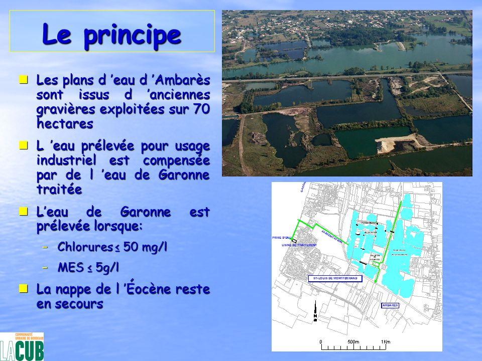 Le principe nLes plans d eau d Ambarès sont issus d anciennes gravières exploitées sur 70 hectares nL eau prélevée pour usage industriel est compensée