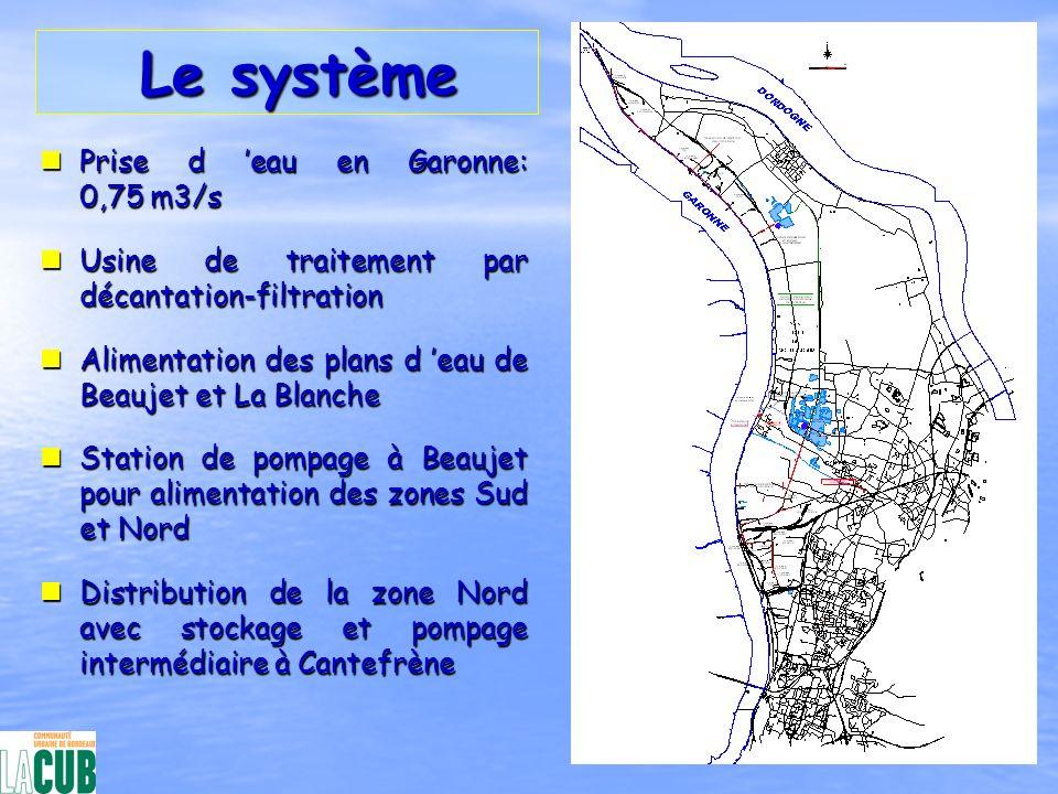 Le système Le système nPrise d eau en Garonne: 0,75 m3/s nUsine de traitement par décantation-filtration nAlimentation des plans d eau de Beaujet et L