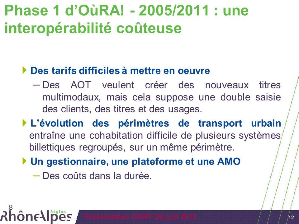 12 Présentation GART 26 juin 2012 Phase 1 dOùRA! - 2005/2011 : une interopérabilité coûteuse Des tarifs difficiles à mettre en oeuvre – Des AOT veulen