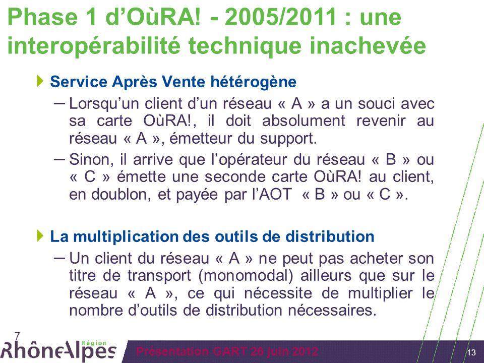 13 Présentation GART 26 juin 2012 Service Après Vente hétérogène – Lorsquun client dun réseau « A » a un souci avec sa carte OùRA!, il doit absolument