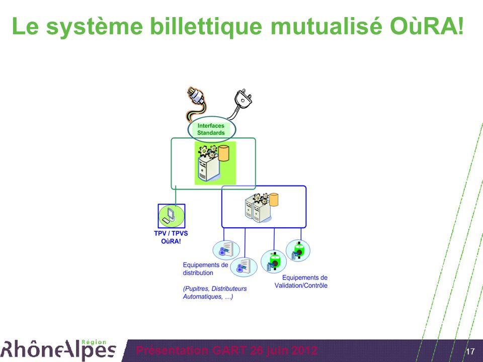 17 Présentation GART 26 juin 2012 Le système billettique mutualisé OùRA!