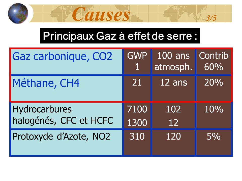 Principaux Gaz à effet de serre : Causes 3/5 Gaz carbonique, CO2 GWP 1 100 ans atmosph. Contrib 60% Méthane, CH4 2112 ans20% Hydrocarbures halogénés,