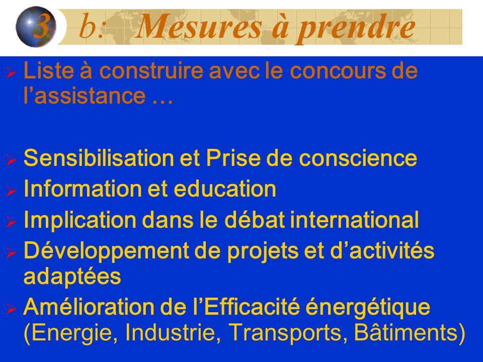 Liste à construire avec le concours de lassistance … Sensibilisation et Prise de conscience Information et education Implication dans le débat interna