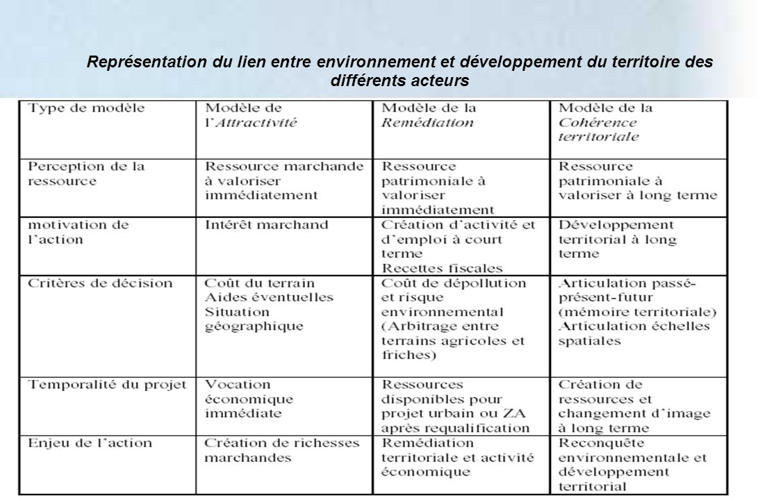 Représentation du lien entre environnement et développement du territoire des différents acteurs