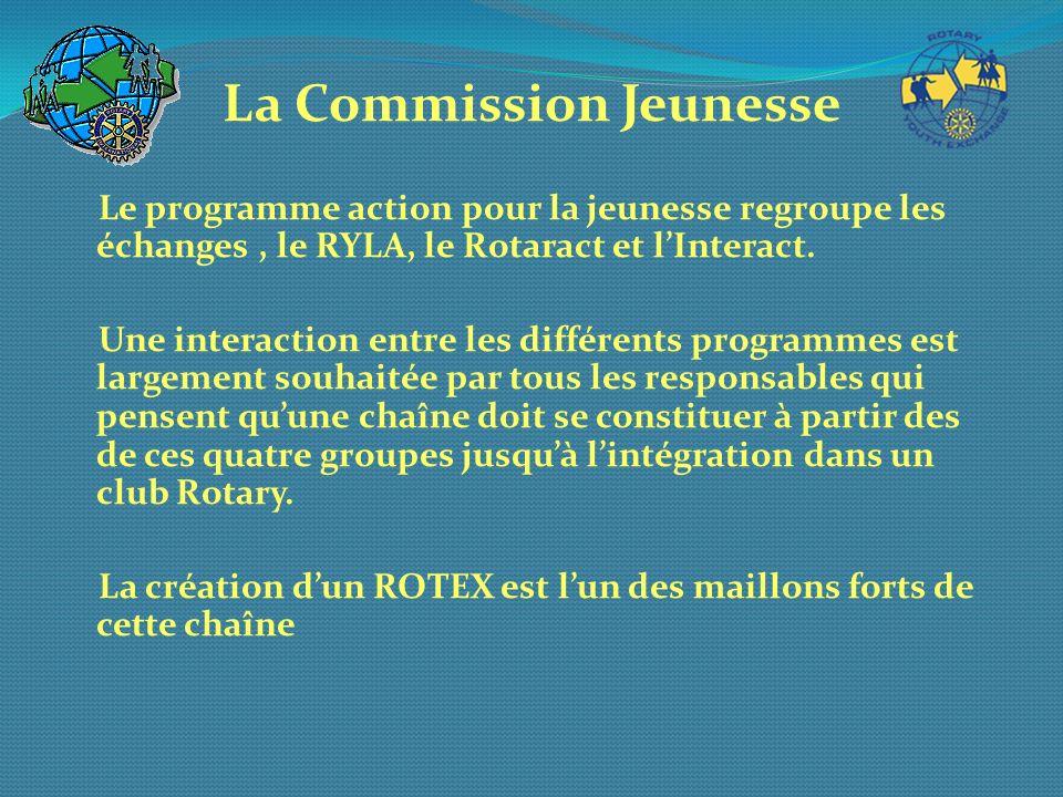 La Commission Jeunesse Le programme action pour la jeunesse regroupe les échanges, le RYLA, le Rotaract et lInteract. Une interaction entre les différ