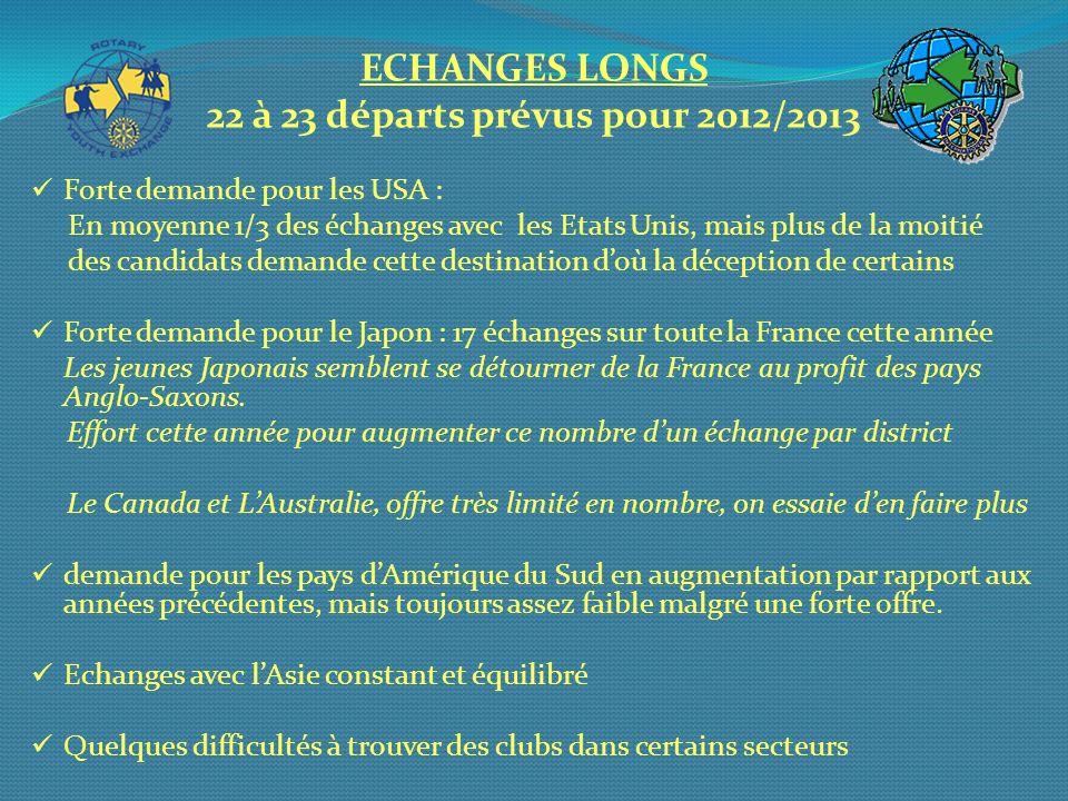 ECHANGES LONGS 22 à 23 départs prévus pour 2012/2013 Forte demande pour les USA : En moyenne 1/3 des échanges avec les Etats Unis, mais plus de la moi