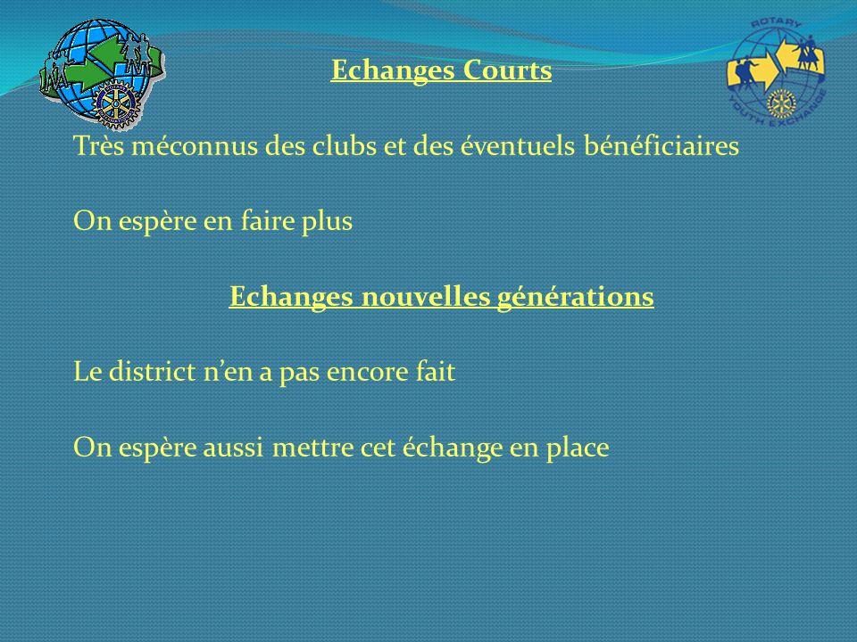 Echanges Courts Très méconnus des clubs et des éventuels bénéficiaires On espère en faire plus Echanges nouvelles générations Le district nen a pas en