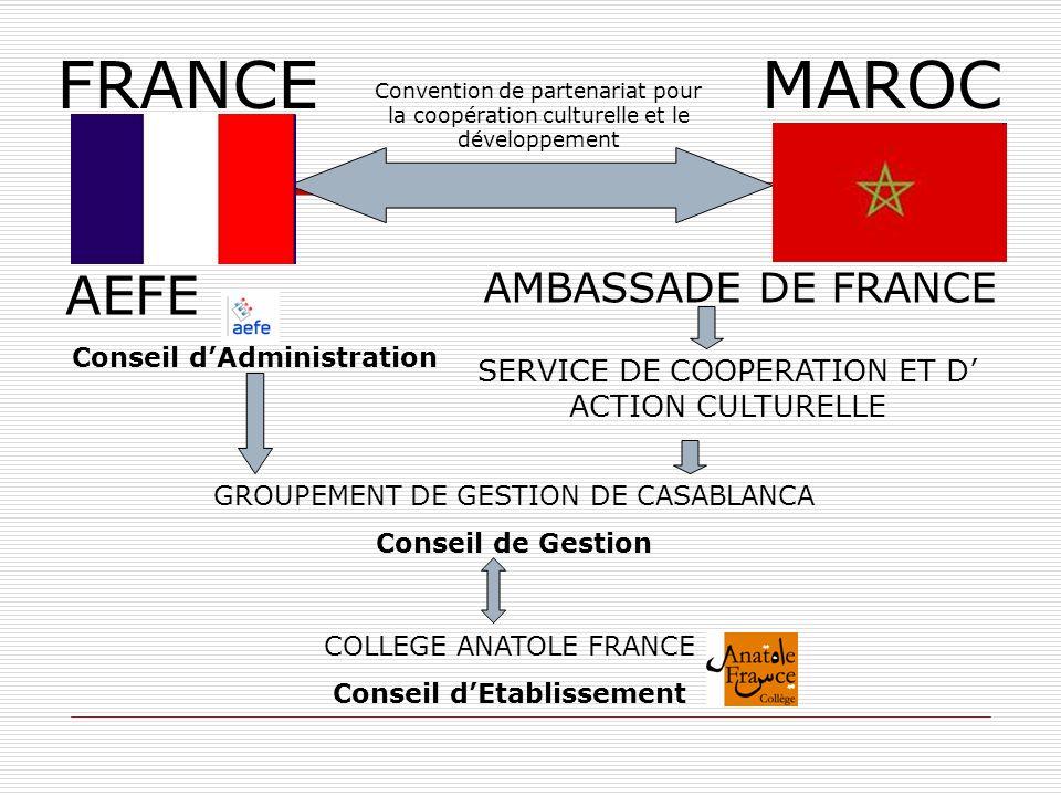 FRANCEMAROC AEFE Conseil dAdministration AMBASSADE DE FRANCE SERVICE DE COOPERATION ET D ACTION CULTURELLE GROUPEMENT DE GESTION DE CASABLANCA Conseil