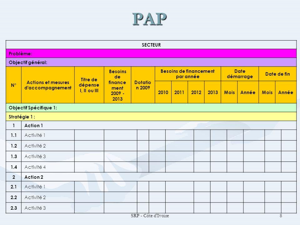 PAP SRP - Côte d Ivoire8 SECTEUR Problème: Objectif général: N° Actions et mesures d accompagnement Titre de dépense I, II ou III Besoins de finance ment 2009 - 2013 Dotatio n 2009 Besoins de financement par année Date démarrage Date de fin 2010201120122013MoisAnnéeMoisAnnée Objectif Spécifique 1: Stratégie 1 : 1Action 1 1.1 Activité 1 1.2 Activité 2 1.3 Activité 3 1.4 Activité 4 2Action 2 2.1 Activité 1 2.2 Activité 2 2.3 Activité 3