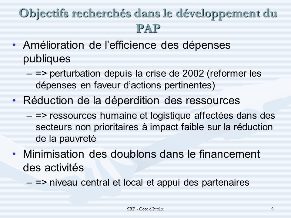 SRP - Côte d Ivoire9 Objectifs recherchés dans le développement du PAP Amélioration de lefficience des dépenses publiques – –=> perturbation depuis la crise de 2002 (reformer les dépenses en faveur dactions pertinentes) Réduction de la déperdition des ressources – –=> ressources humaine et logistique affectées dans des secteurs non prioritaires à impact faible sur la réduction de la pauvreté Minimisation des doublons dans le financement des activités – –=> niveau central et local et appui des partenaires
