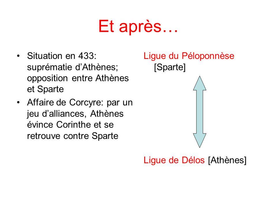 Et après… Situation en 433: suprématie dAthènes; opposition entre Athènes et Sparte Affaire de Corcyre: par un jeu dalliances, Athènes évince Corinthe et se retrouve contre Sparte Ligue du Péloponnèse [Sparte] Ligue de Délos [Athènes]