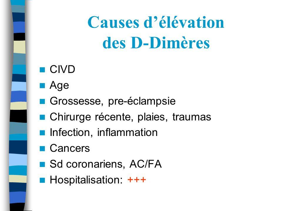 Causes délévation des D-Dimères CIVD Age Grossesse, pre-éclampsie Chirurge récente, plaies, traumas Infection, inflammation Cancers Sd coronariens, AC