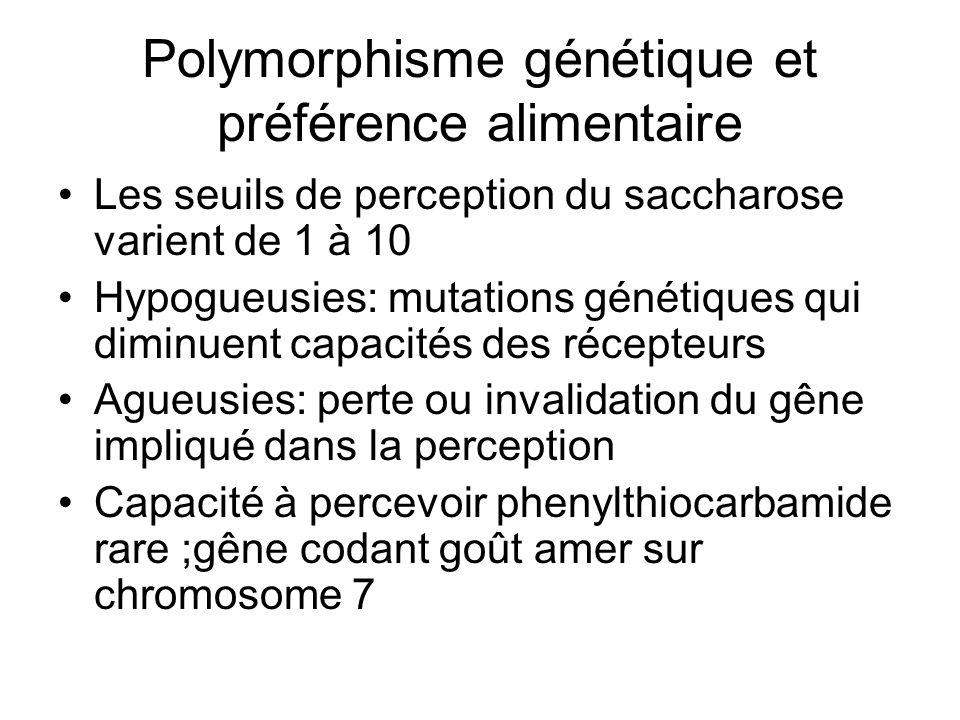 Polymorphisme génétique et préférence alimentaire Les seuils de perception du saccharose varient de 1 à 10 Hypogueusies: mutations génétiques qui dimi