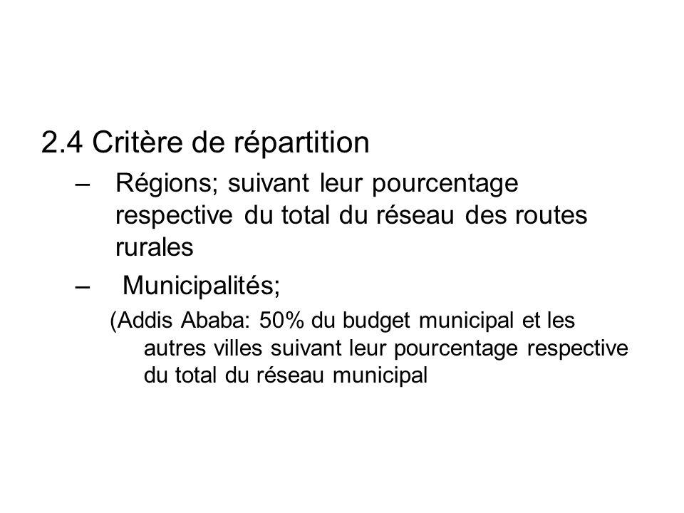 2.4 Critère de répartition –Régions; suivant leur pourcentage respective du total du réseau des routes rurales – Municipalités; (Addis Ababa: 50% du budget municipal et les autres villes suivant leur pourcentage respective du total du réseau municipal