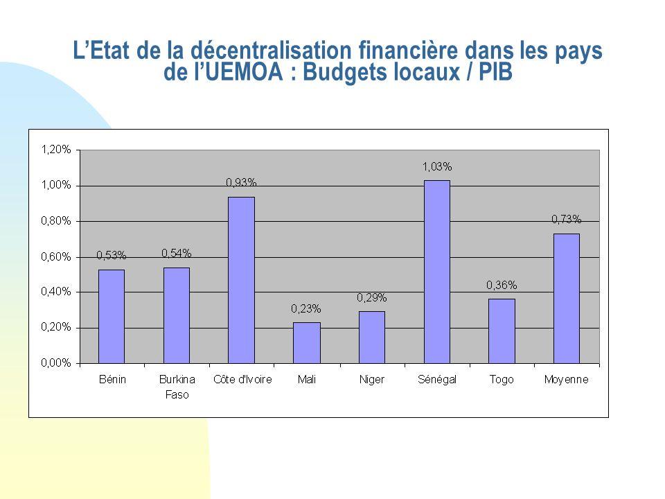 LEtat de la décentralisation financière dans les pays de lUEMOA : Budgets locaux / PIB