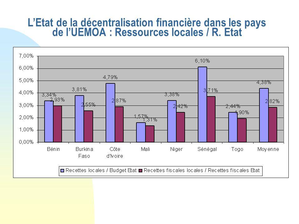 LEtat de la décentralisation financière dans les pays de lUEMOA : Part des CL dans les dépenses publiques dinvestissement
