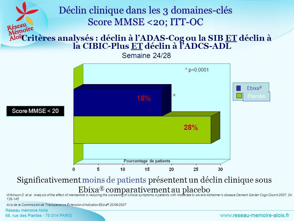 Déclin clinique dans les 3 domaines-clés Score MMSE <20; ITT-OC Critères analysés : déclin à lADAS-Cog ou la SIB ET déclin à la CIBIC-Plus ET déclin à