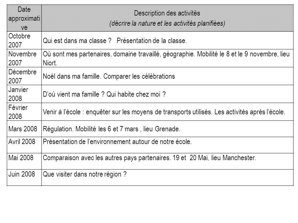 Date approximati ve Description des activités (décrire la nature et les activités planifiées) Octobre 2007 Qui est dans ma classe .