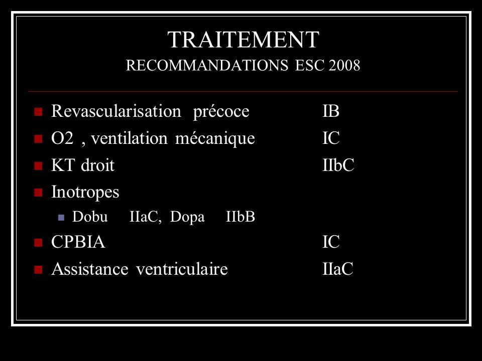 TRAITEMENT RECOMMANDATIONS ESC 2008 Revascularisation précoceIB O2, ventilation mécaniqueIC KT droitIIbC Inotropes DobuIIaC, DopaIIbB CPBIAIC Assistan