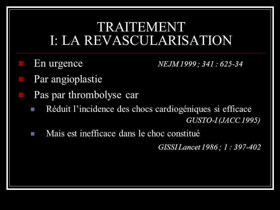 TRAITEMENT I: LA REVASCULARISATION En urgence NEJM 1999 ; 341 : 625-34 Par angioplastie Pas par thrombolyse car Réduit lincidence des chocs cardiogéni