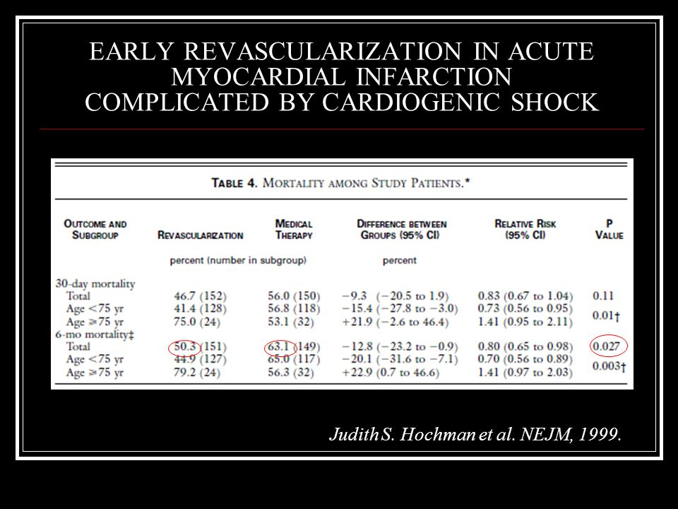 EARLY REVASCULARIZATION IN ACUTE MYOCARDIAL INFARCTION COMPLICATED BY CARDIOGENIC SHOCK Judith S. Hochman et al. NEJM, 1999.