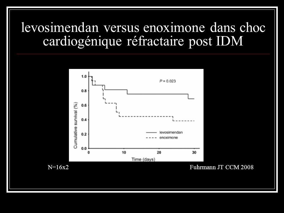 levosimendan versus enoximone dans choc cardiogénique réfractaire post IDM N=16x2Fuhrmann JT CCM 2008