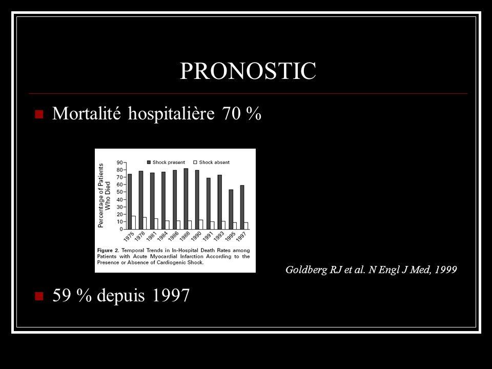 PRONOSTIC Le seul paramètre améliorant la survie est la revascularisation en urgence: Sur les choc à ladmission 60 vs 82 %, p<0,001 Sur les chocs retardés: 46 vs 62 %, p<0,001 EHJ 2006 ; 27 : 664-70 Amélioration de la survie à 6 mois, 6 ans SHOCK, ISIS-2, GISSI, GUSTO-I