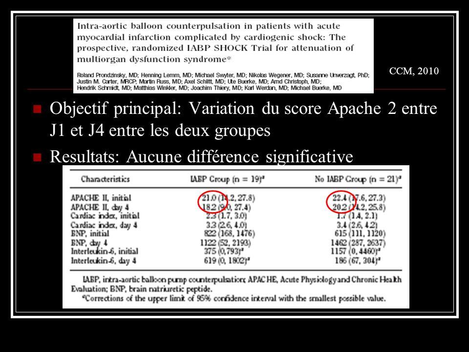 CCM, 2010 Objectif principal: Variation du score Apache 2 entre J1 et J4 entre les deux groupes Resultats: Aucune différence significative