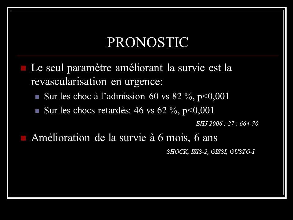 PRONOSTIC Le seul paramètre améliorant la survie est la revascularisation en urgence: Sur les choc à ladmission 60 vs 82 %, p<0,001 Sur les chocs reta
