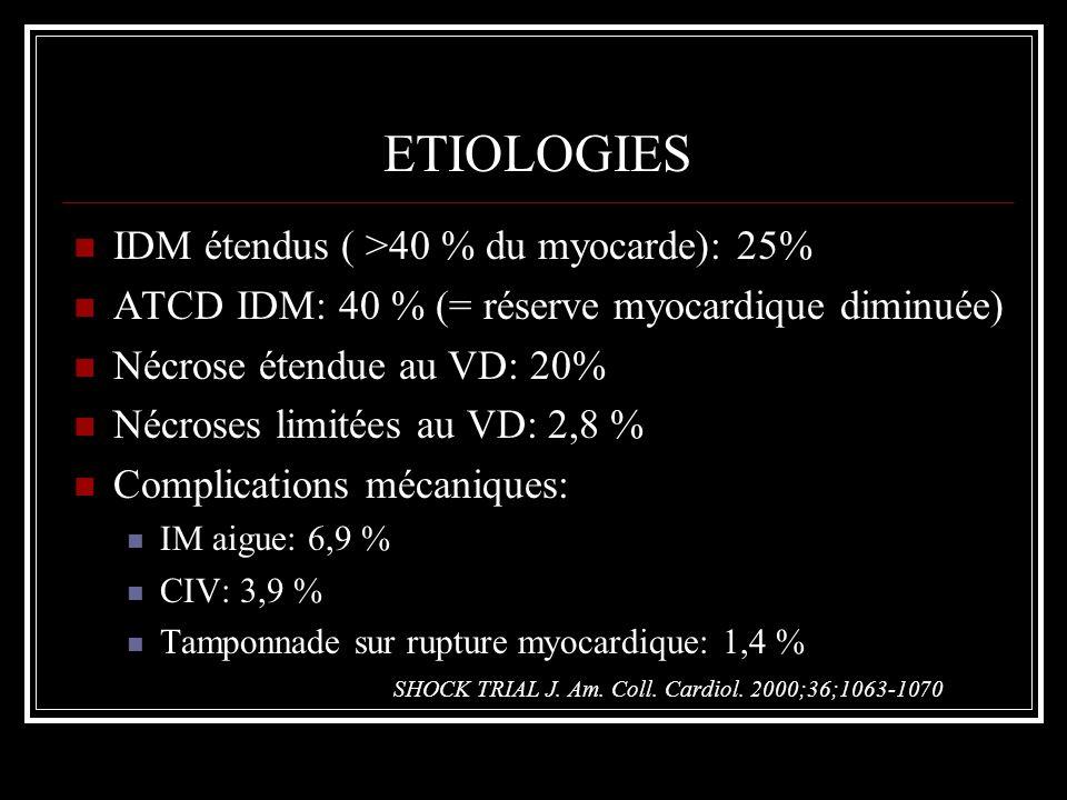 TABLEAU CLINIQUE Apparition au cours dun infarctus Soit demblée: pronostic catastrophique Soit secondaire: le plus fréquent Cas particulier de larrêt cardiaque Choc dans 50% des cas, souvent retardé de 6-8h, mécanisme mixte (cardiaque et vasoplégique)