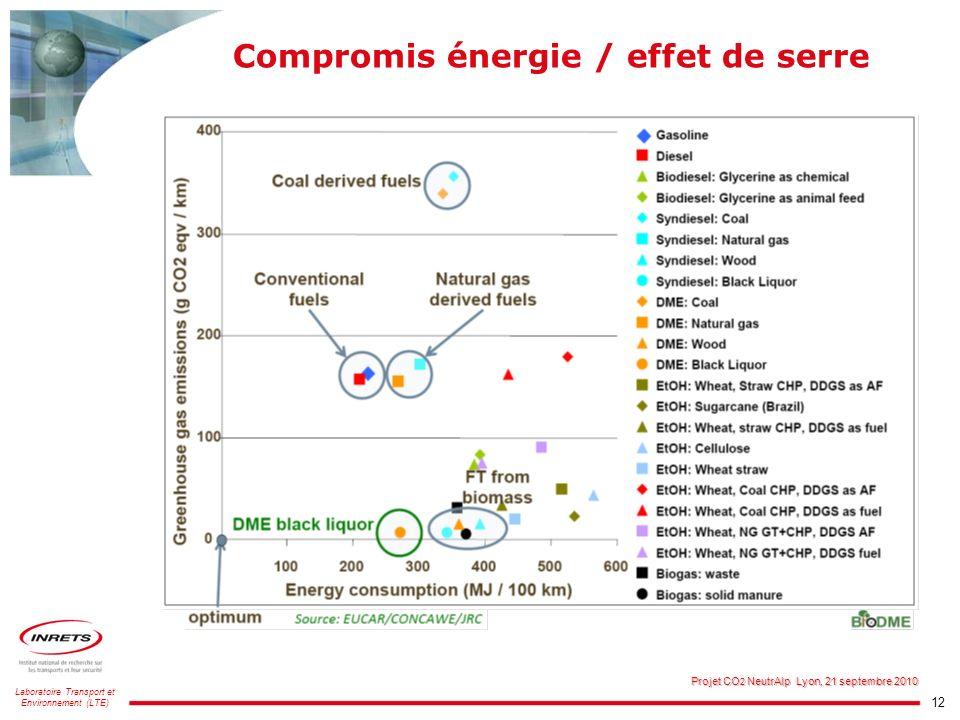12 Laboratoire Transport et Environnement (LTE) Projet CO 2 NeutrAlp Lyon, 21 septembre 2010 Compromis énergie / effet de serre