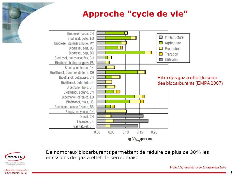 13 Laboratoire Transport et Environnement (LTE) Projet CO 2 NeutrAlp Lyon, 21 septembre 2010 Approche