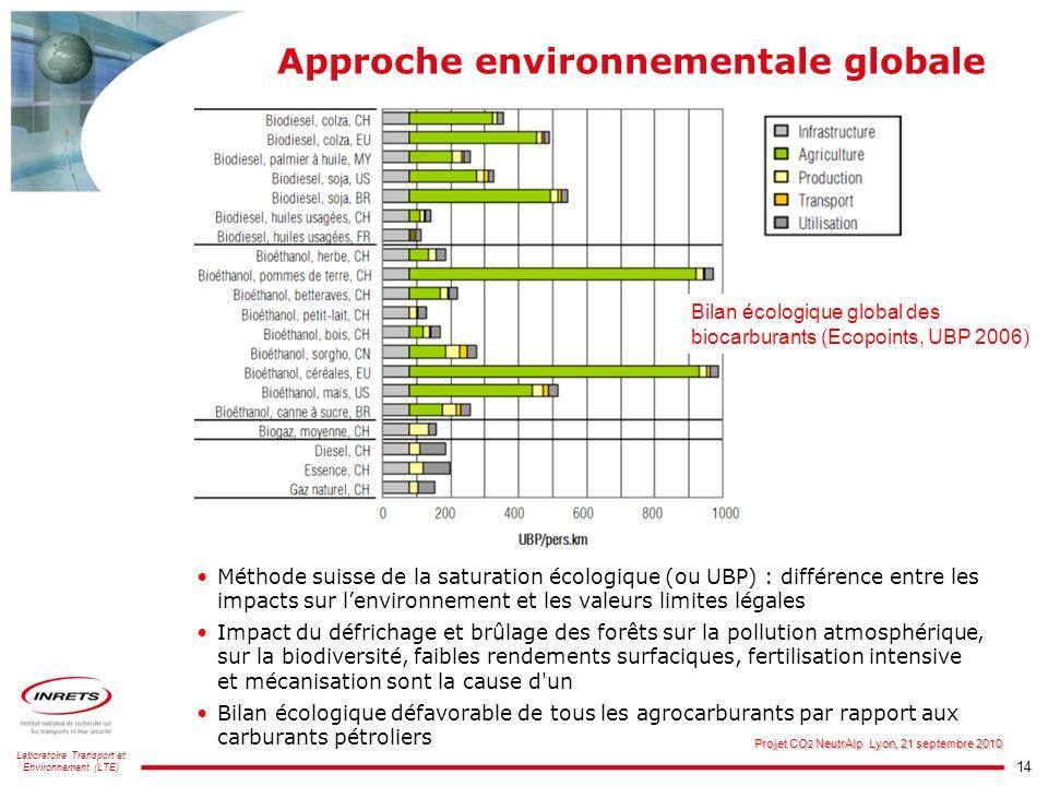 14 Laboratoire Transport et Environnement (LTE) Projet CO 2 NeutrAlp Lyon, 21 septembre 2010 Approche environnementale globale Bilan écologique global