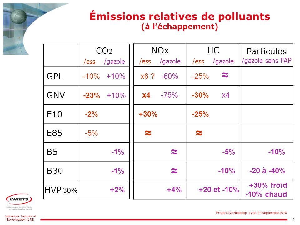 7 Laboratoire Transport et Environnement (LTE) Projet CO 2 NeutrAlp Lyon, 21 septembre 2010 Émissions relatives de polluants (à léchappement) CO 2 /es