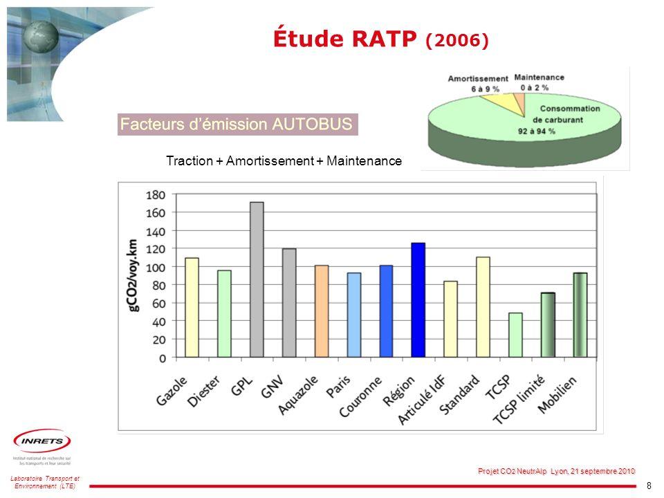 8 Laboratoire Transport et Environnement (LTE) Projet CO 2 NeutrAlp Lyon, 21 septembre 2010 Étude RATP (2006) Traction + Amortissement + Maintenance