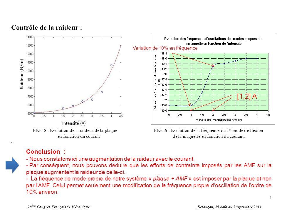 20 ème Congrès Français de Mécanique Besançon, 29 août au 2 septembre 2011 Contrôle de la raideur :. Conclusion : - Nous constatons ici une augmentati