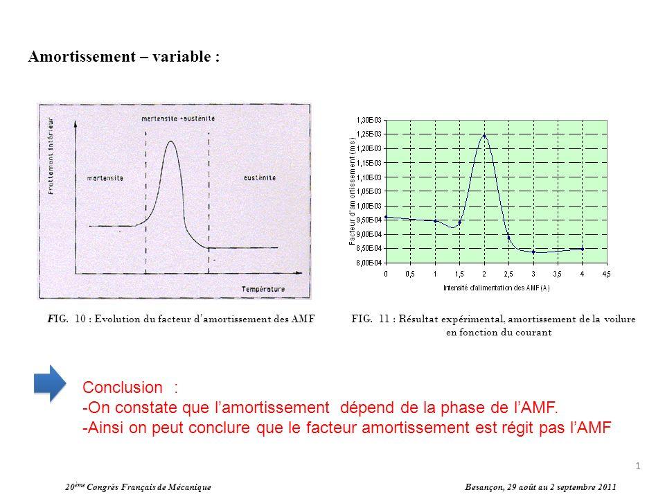 20 ème Congrès Français de Mécanique Besançon, 29 août au 2 septembre 2011 Amortissement – variable : FIG. 10 : Evolution du facteur damortissement de