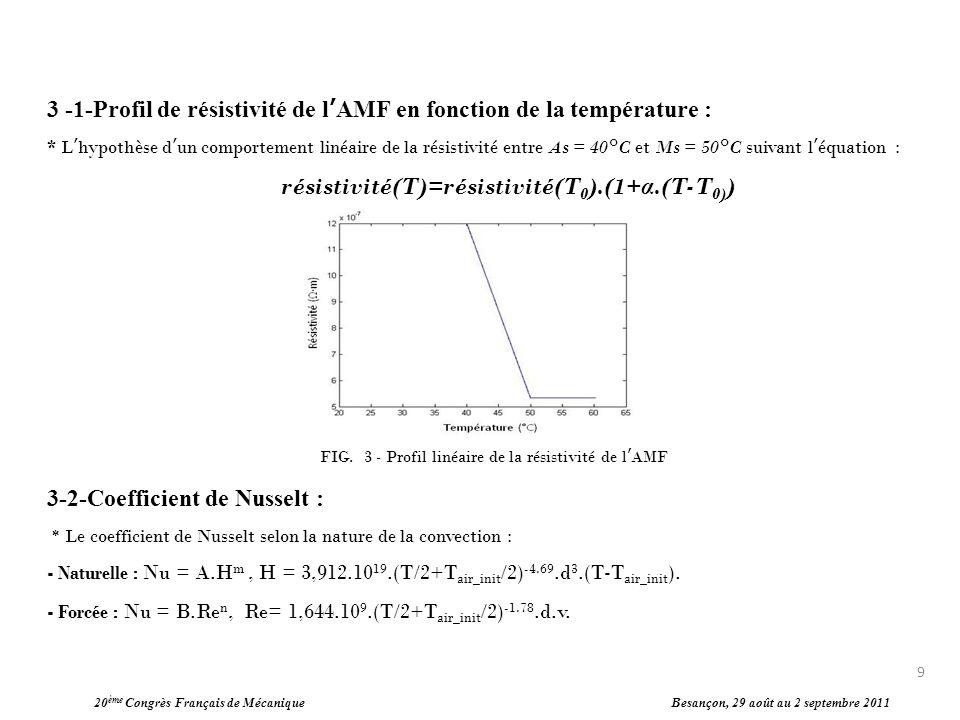 20 ème Congrès Français de Mécanique Besançon, 29 août au 2 septembre 2011 10 Modèle thermique en « Convection Naturelle » : Pour un AMF alimenté à 2 A pendant 100 s, on a obtenu par estimation : A = 0.39 et m = 0.08.