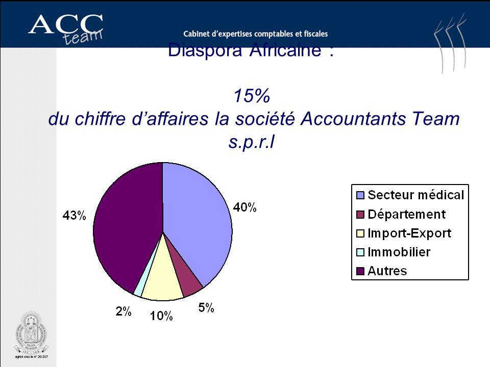 Diaspora Africaine : 15% du chiffre daffaires la société Accountants Team s.p.r.l