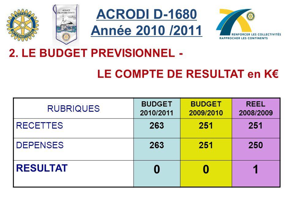 ACRODI D-1680 Année 2010 /2011 RUBRIQUES BUDGET 2010/2011 BUDGET 2009/2010 REEL 2008/2009 RECETTES263251 DEPENSES263251250 RESULTAT 001 2.