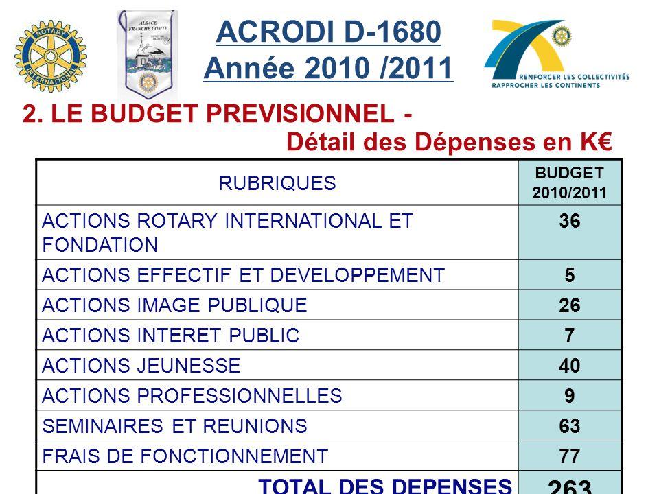 ACRODI D-1680 Année 2010 /2011 RUBRIQUES BUDGET 2010/2011 ACTIONS ROTARY INTERNATIONAL ET FONDATION 36 ACTIONS EFFECTIF ET DEVELOPPEMENT5 ACTIONS IMAGE PUBLIQUE26 ACTIONS INTERET PUBLIC7 ACTIONS JEUNESSE40 ACTIONS PROFESSIONNELLES9 SEMINAIRES ET REUNIONS63 FRAIS DE FONCTIONNEMENT77 TOTAL DES DEPENSES 263 2.