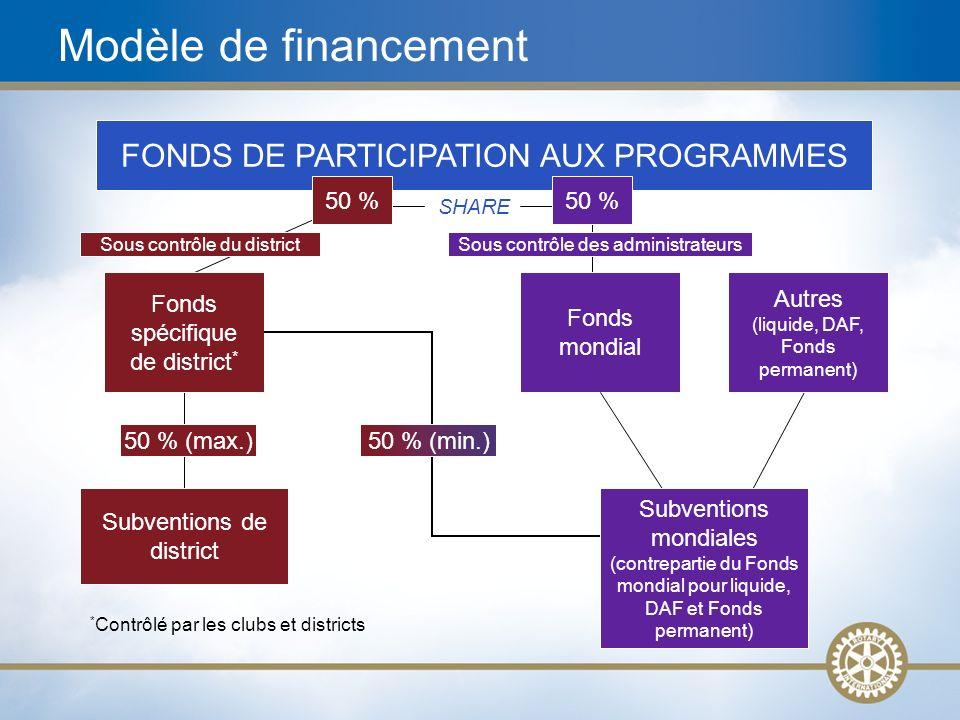 18 FONDS DE PARTICIPATION AUX PROGRAMMES SHARE * Contrôlé par les clubs et districts Subventions de district 50 % (max.) Fonds spécifique de district