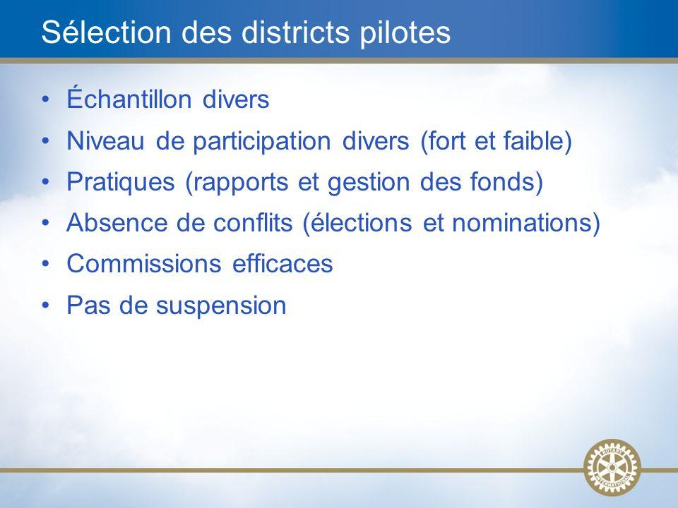 27 Sélection des districts pilotes Échantillon divers Niveau de participation divers (fort et faible) Pratiques (rapports et gestion des fonds) Absenc