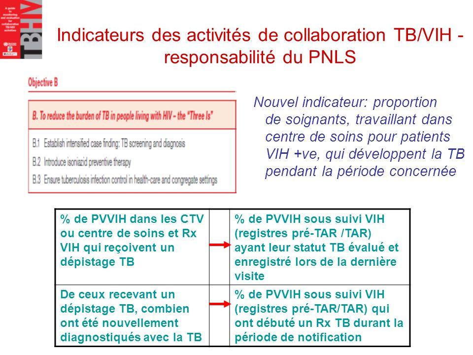Indicateurs des activités de collaboration TB/VIH - responsabilité du PNLS % de PVVIH dans les CTV ou centre de soins et Rx VIH qui reçoivent un dépis