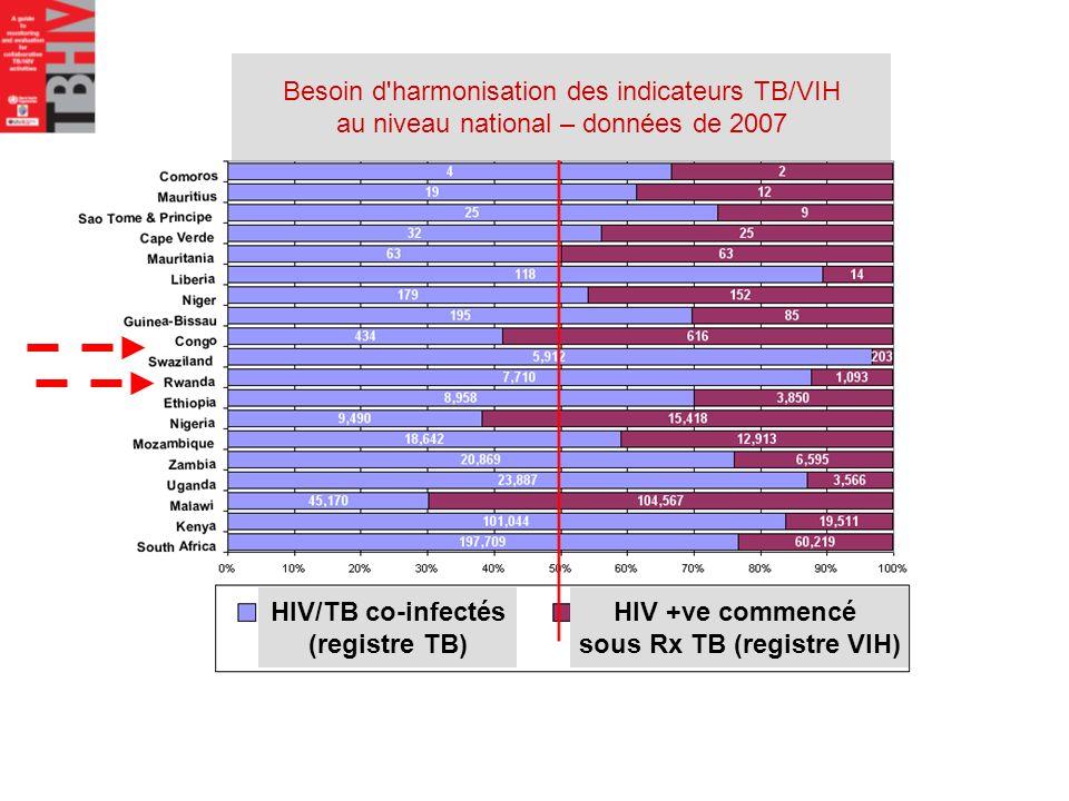 Besoin d'harmonisation des indicateurs TB/VIH au niveau national – données de 2007 HIV/TB co-infectés (registre TB) HIV +ve commencé sous Rx TB (regis