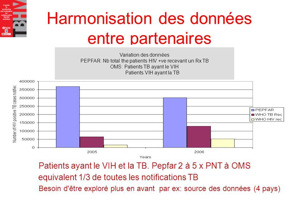 Harmonisation des données entre partenaires Patients ayant le VIH et la TB. Pepfar 2 à 5 x PNT à OMS equivalent 1/3 de toutes les notifications TB Bes