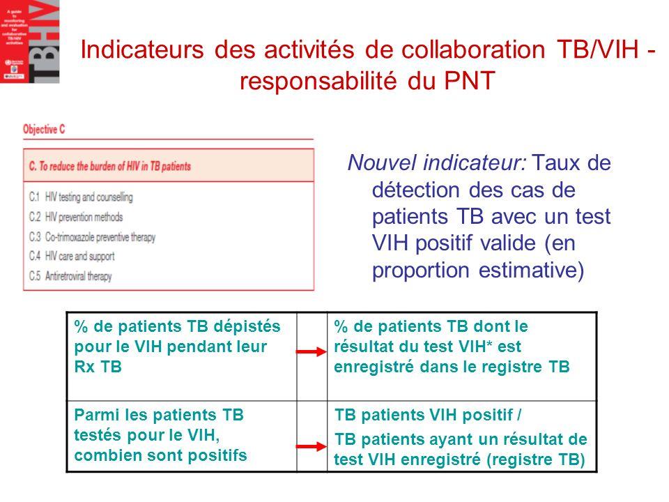 Indicateurs des activités de collaboration TB/VIH - responsabilité du PNT Nouvel indicateur: Taux de détection des cas de patients TB avec un test VIH