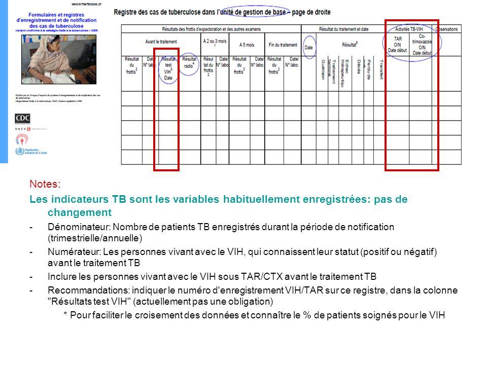Notes: Les indicateurs TB sont les variables habituellement enregistrées: pas de changement -Dénominateur: Nombre de patients TB enregistrés durant la