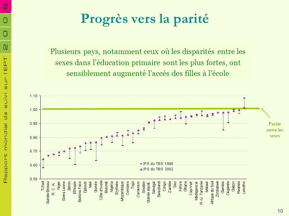 Progrès vers la parité Plusieurs pays, notamment ceux où les disparités entre les sexes dans léducation primaire sont les plus fortes, ont sensiblemen