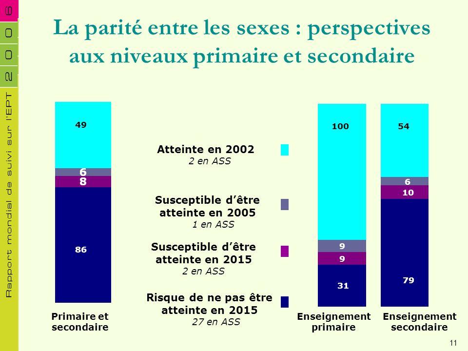 La parité entre les sexes : perspectives aux niveaux primaire et secondaire 31 9 9 79 10 6 54100 Risque de ne pas être atteinte en 2015 27 en ASS Susc